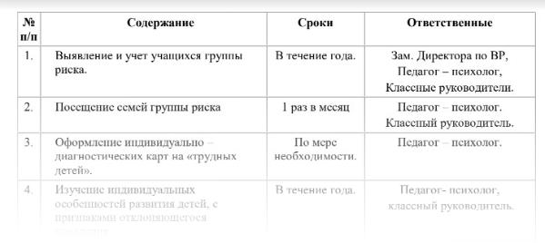 Модели работы с детьми риска формы и модели социальной работы в россии