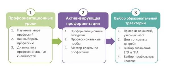 Девушка модель профориентационной работы в школе 2020 работа девушкам в перми