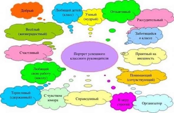 Должностные обязанности классного руководителя: функции, задачи, профессиональные черты