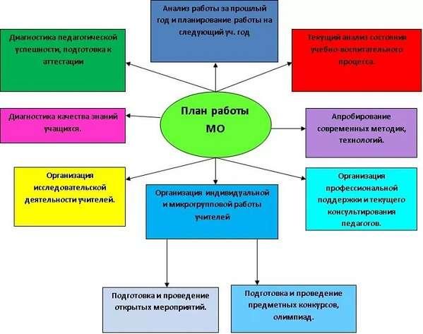 Девушка модель методической работы в образовательном учреждении протокол http описание модели работы протокола