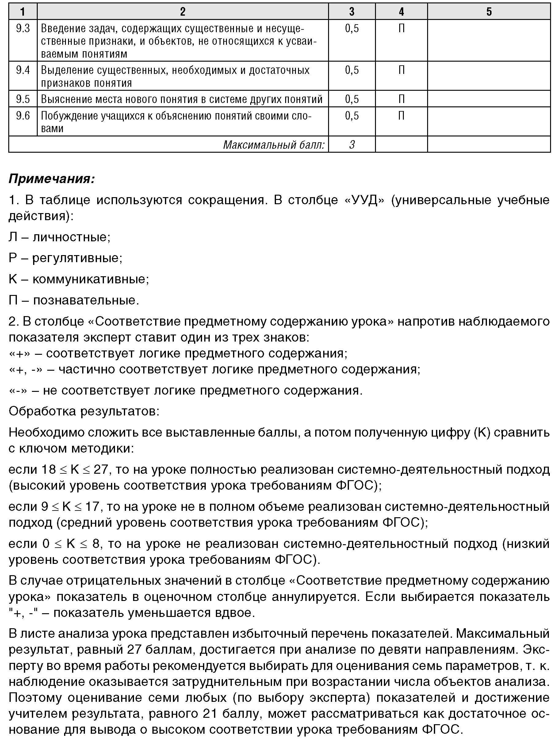 Схема анализа урока по фгос ооо 825