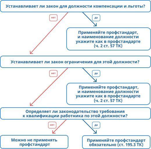 вопросы по профстандарту педагога
