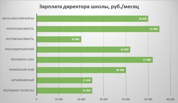 Онлайн калькулятор зарплаты с надбавками