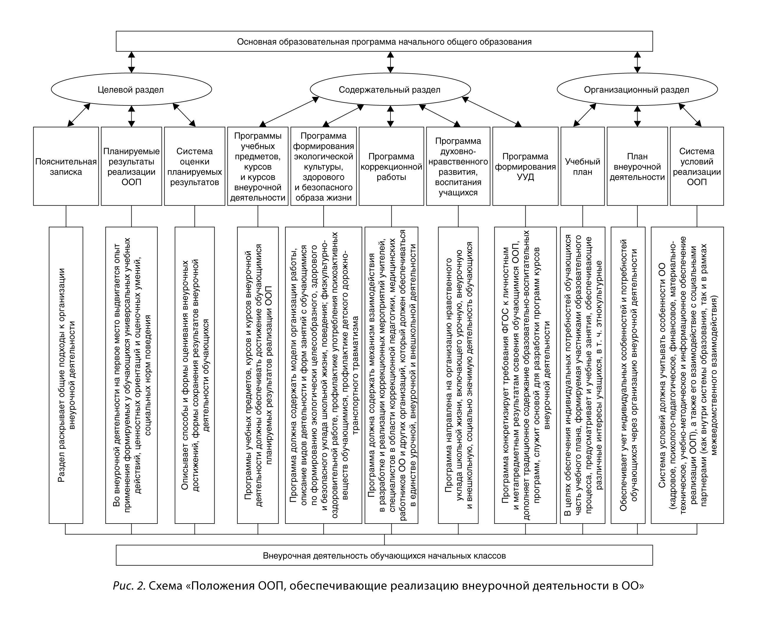 Анализ внеурочного занятия по фгос в начальной школе образец