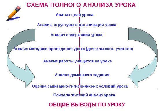 план урока по психологии в школе
