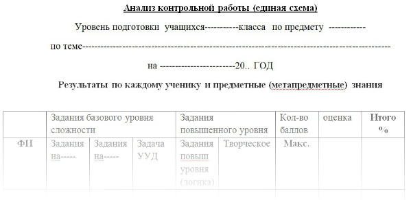 Анализ контрольной работы по фгос в начальной школе 9804