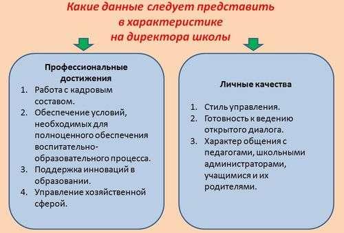 Директора рб должностные инструкции школы