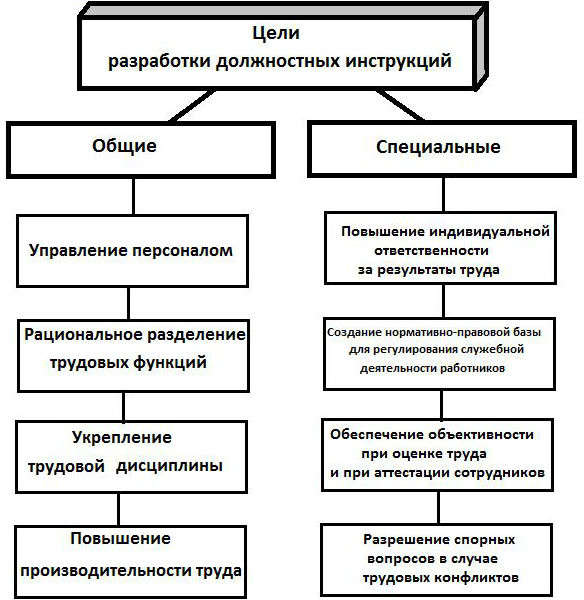 Должностные инструкции работников школ