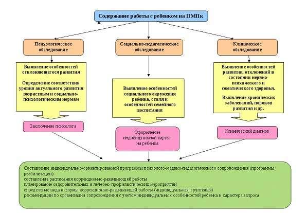 Цппрк | территориальная психолого-медико-педагогическая комиссия.