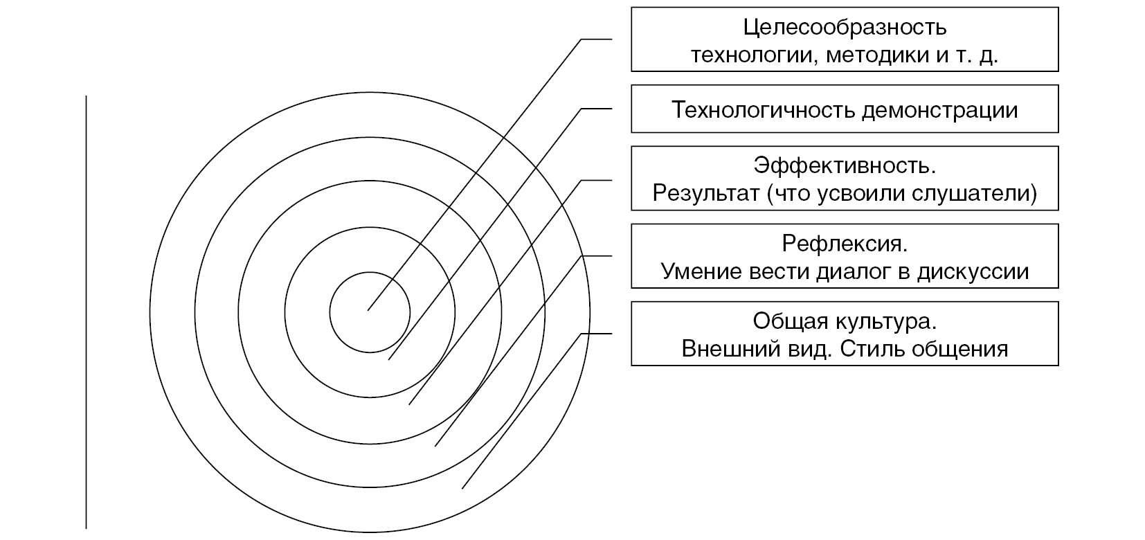 Внутрикорпоративная система подготовки педагогов к  конкурсам профессионального мастерства