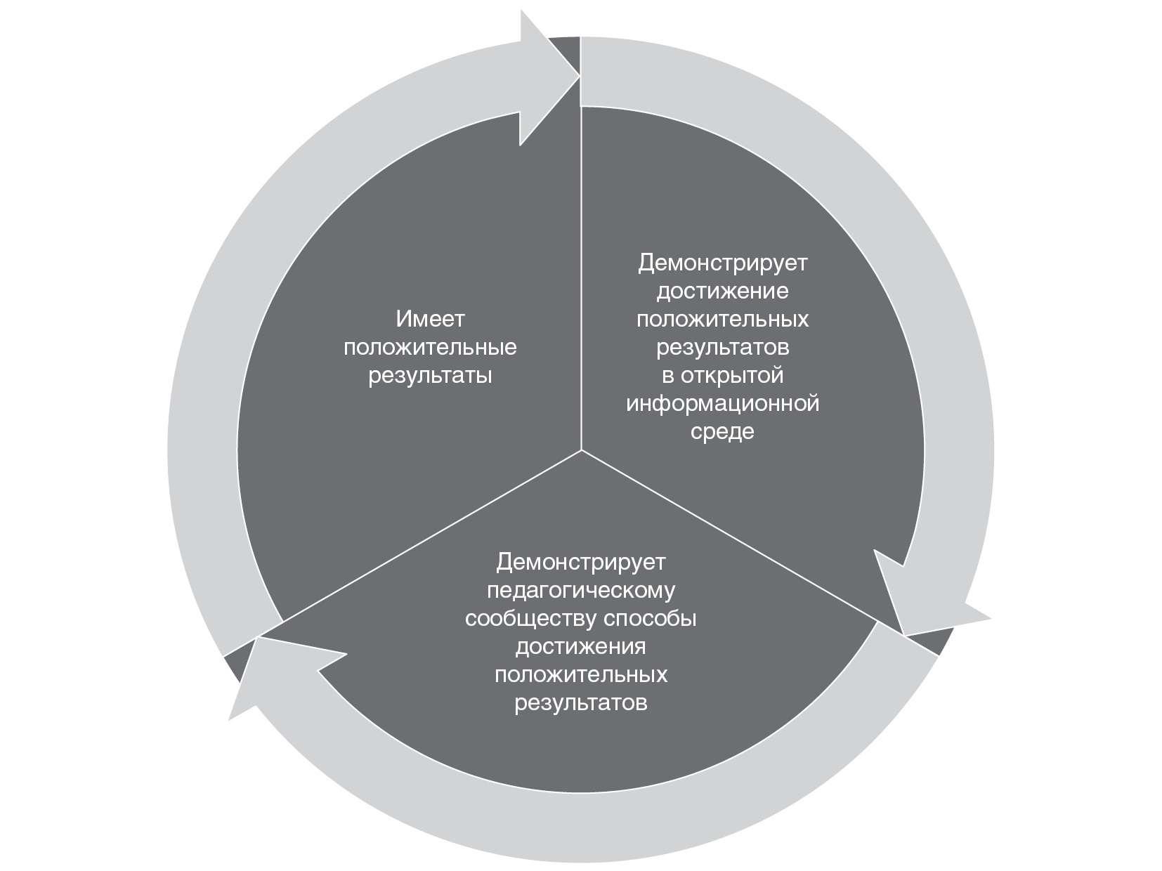 Аттестация педагогических работников вцелях установления квалификационных категорий (изопыта работы г.Москвы)