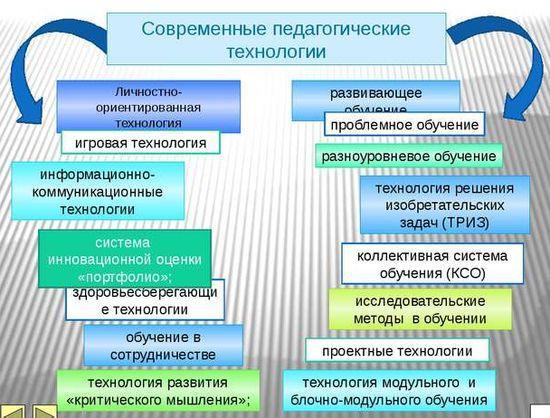 Инновационные педагогические технологии проектное обучение реферат 8429