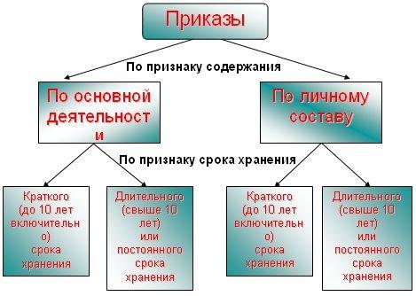 Журнал регистрации приказов по основной деятельности nalog-nalog. Ru.