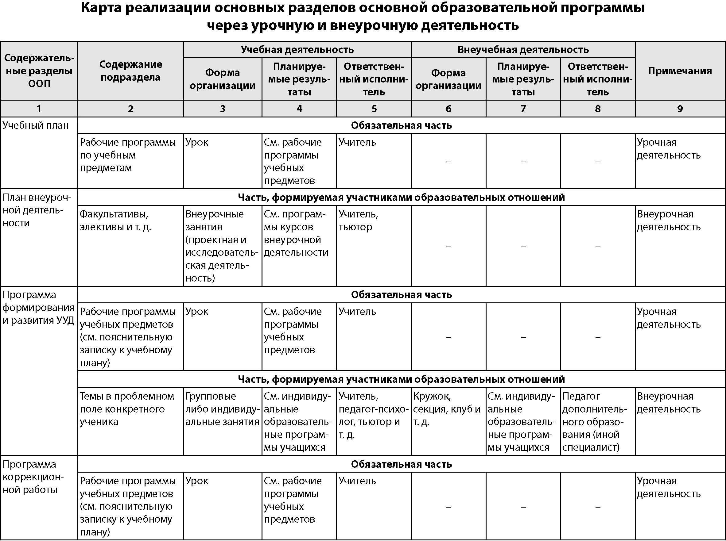 Схема анализа воспитательной работы в классе