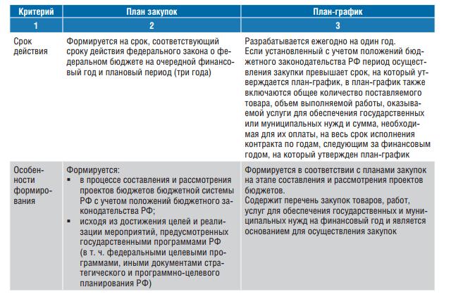 Внесение изменения в план график по 223